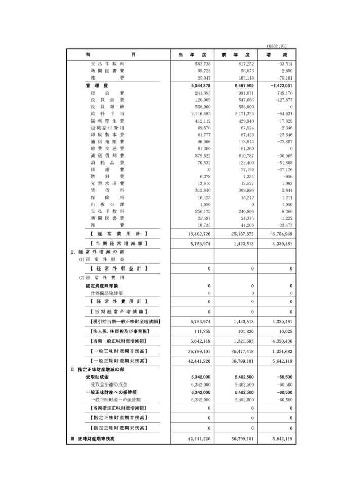 4  02年度正味財産増減計算書(中津川)-2-2.jpg